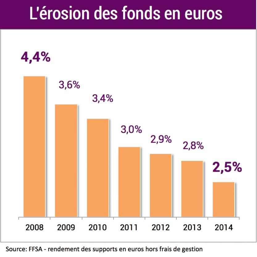 infographie lesmeilleursfonds.com