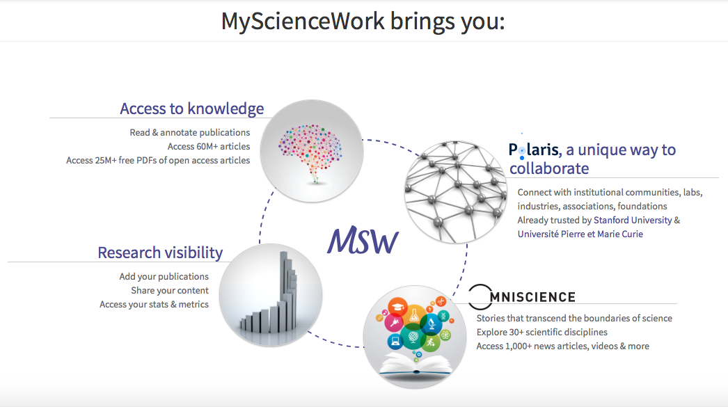 start up my science work