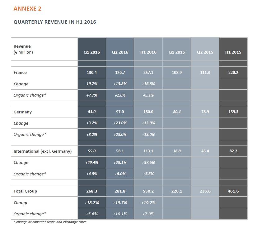 resultats akka technologies