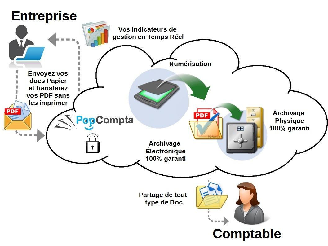 PopCompta service de gestion et d'archivage en ligne de pièces comptables