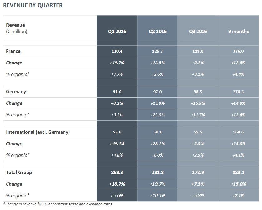 akka technologies Third-quarter 2016 revenue