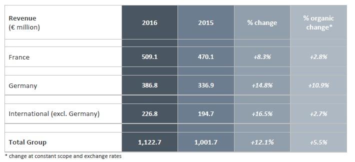 akka technologies chiffre d'affaire 2016