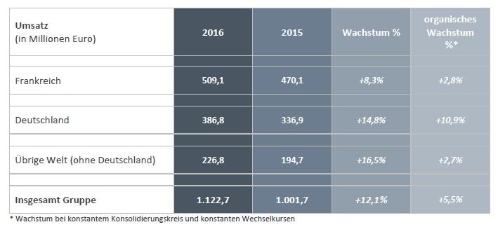 akka technologies chiffre d'affaires 2016