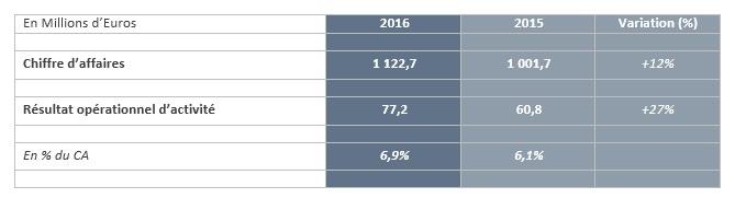 akka technologies résultats 2016