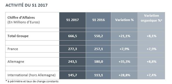 akka technologies Chiffre d'affaires premier semestre 2017