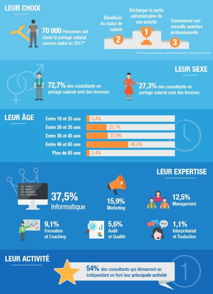 infographie abc portage