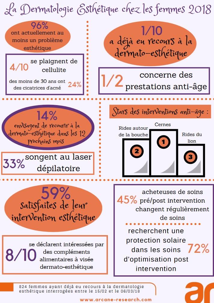 infographie dermatologie esthétique Arcane Research