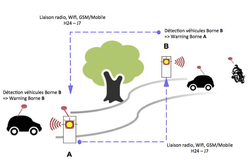 TripleA bornes connectées Sécurité routière