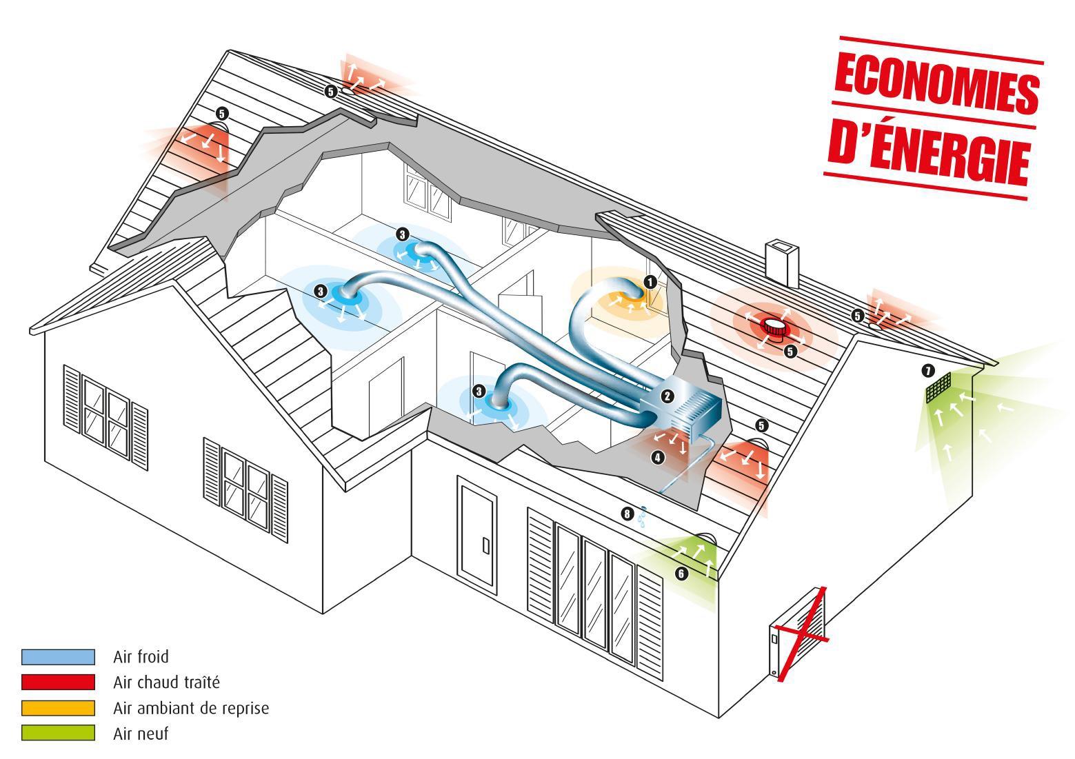 Devis Climatisation à La Courneuve ▷ Prix & Coût : Réversible, Maison, Gainable