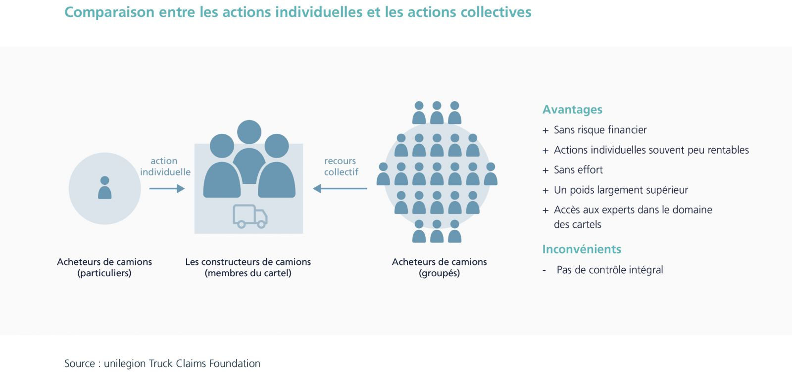 actions collectives unilegion