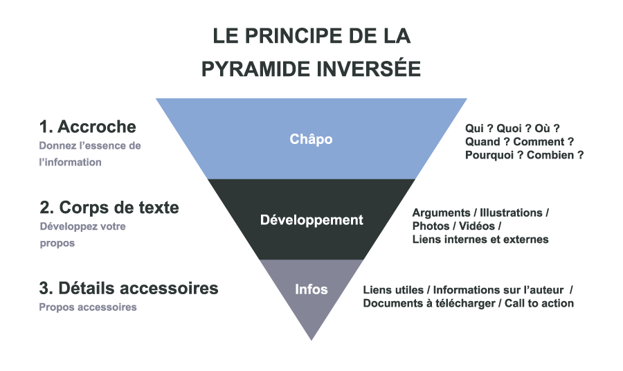pyramide du communiqué de presse, rédiger communiqué de presse
