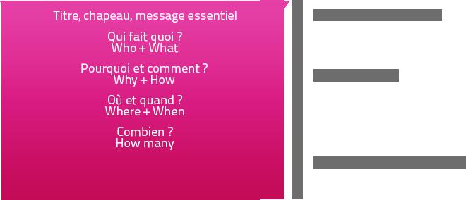 La pyramide inversée guide exemple communiqué de presse