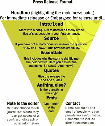 iverted pyramid for press release
